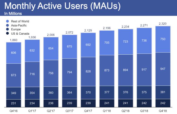 Número de usuários no Facebook, no 4º trimestre de 2018