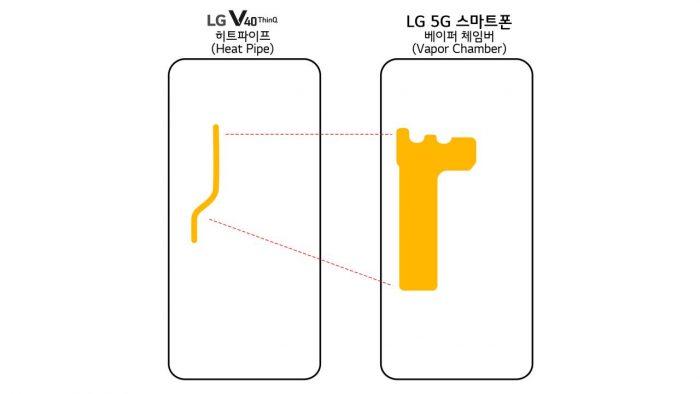 Smartphone 5G da LG terá câmara de refrigeração a vapor