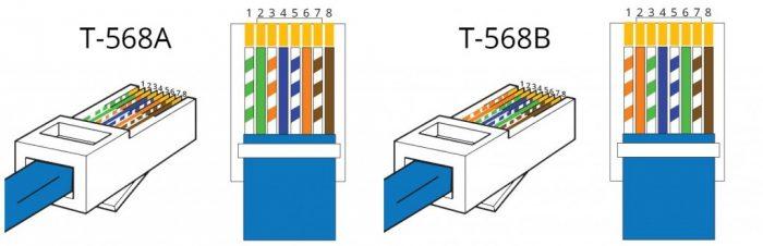 Padrões T-568A e T-568B para crimpagem de cabos / como crimpar cabo de rede