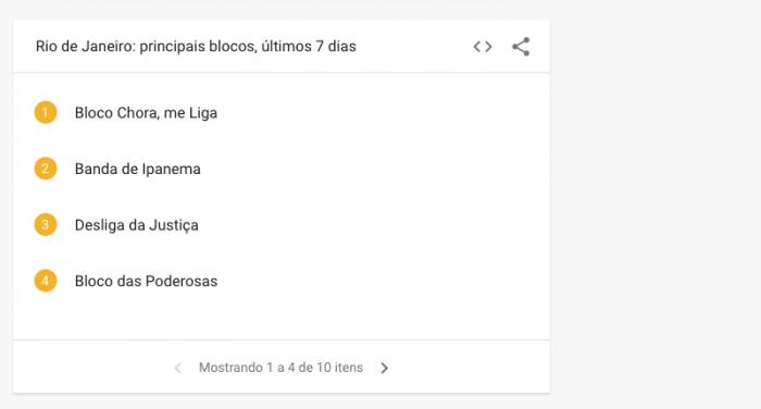 Blocos mais buscados Google