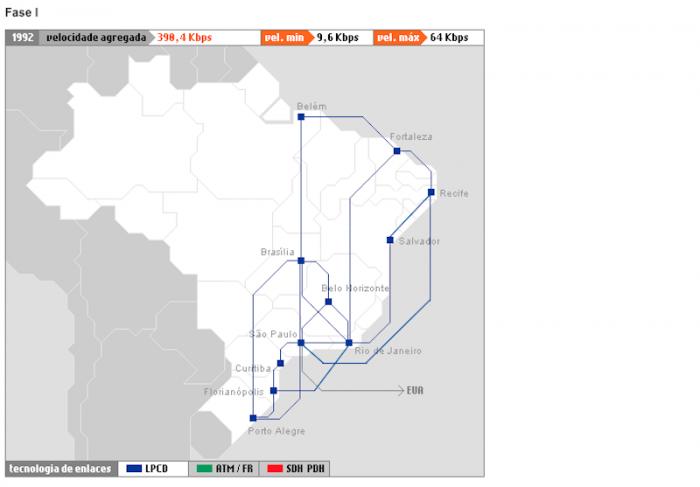 Primeiro Backbone do Brasil / RNP