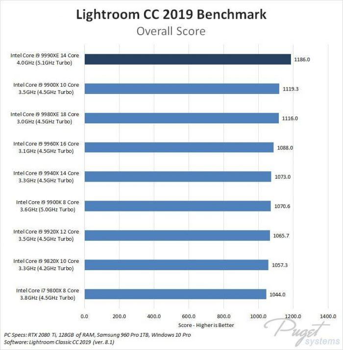 Lightroom: 9990XE em primeiro com 1.186 pontos; 9900X em segundo com 1.119,3