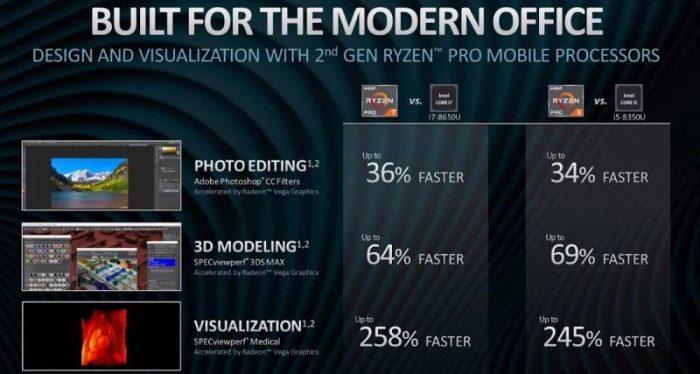 AMD Ryzen Pro versus Intel Core