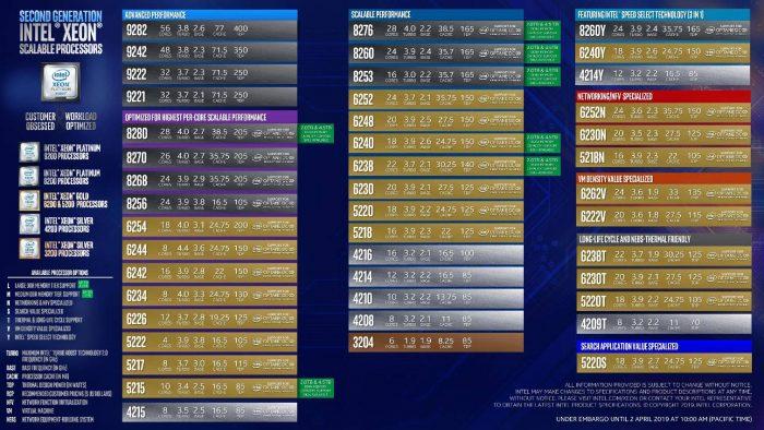 Todos os modelos da segunda geração de chips Xeon Scalable
