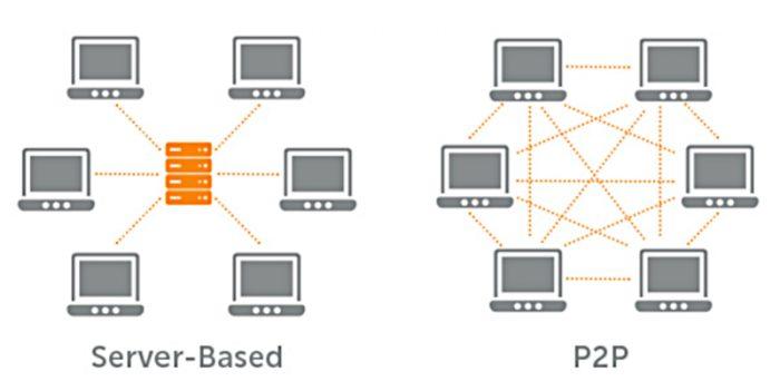 Rede baseada em servidor e modelo P2P / torrent