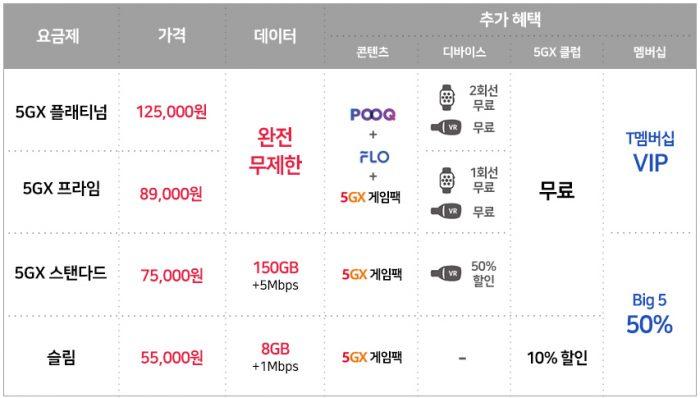 Os planos de 5G na SKT