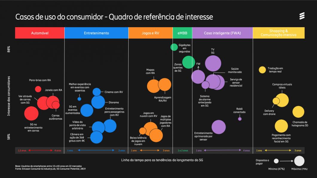 Casos de uso do consumidor -Quadro de referência de interesse 5G Ericsson