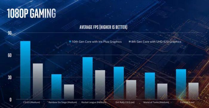 Intel Core de décima geração — gráficos Gen11