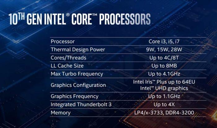 Intel Core de décima geração — Sunny Cove