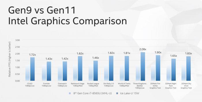 Intel Gen9 versus Gen11