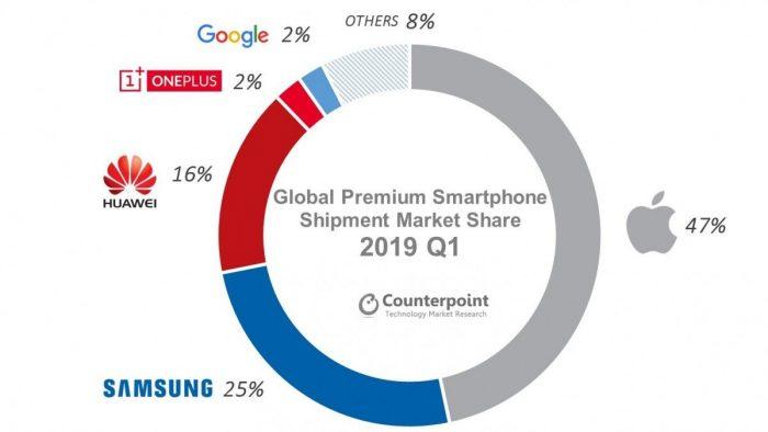 Counterpoint / Vendas de celulares premium