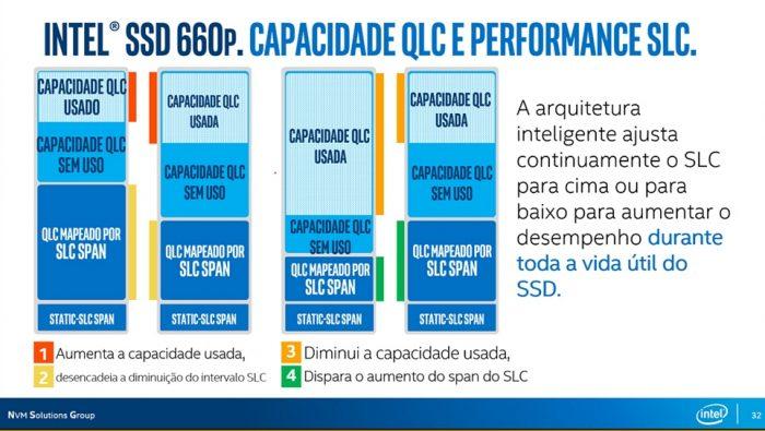 Intel SSD 660p - cache SLC
