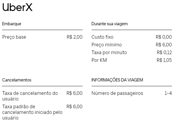 UberX em Campina Grande (PB)