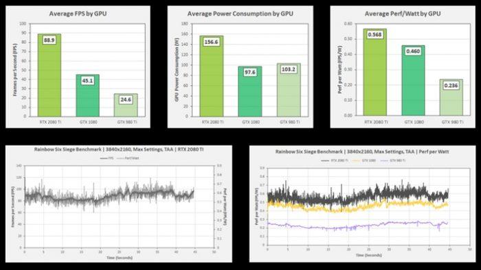 Nvidia Frameview - resultados
