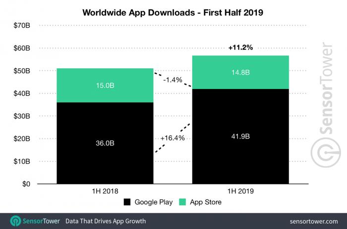 SensorTower / Downloads de apps