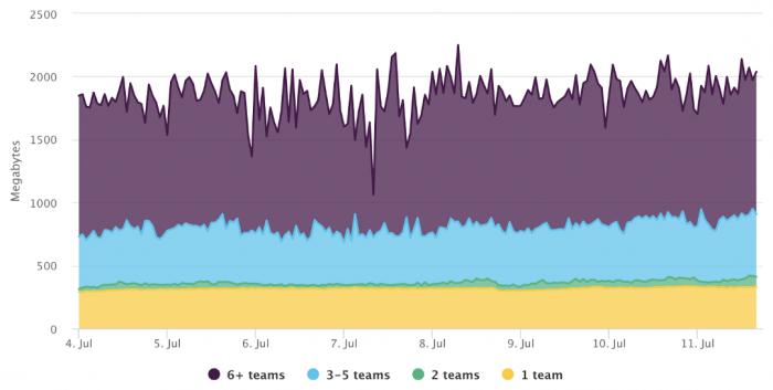 Consumo de memória no Slack antigo