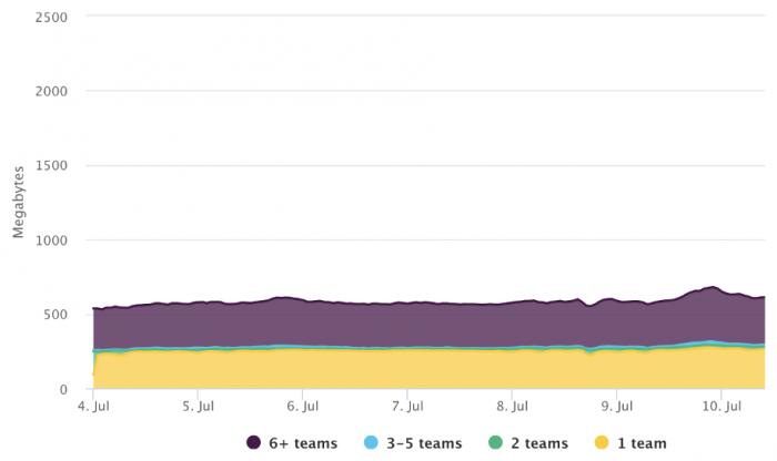 Consumo de memória no Slack novo