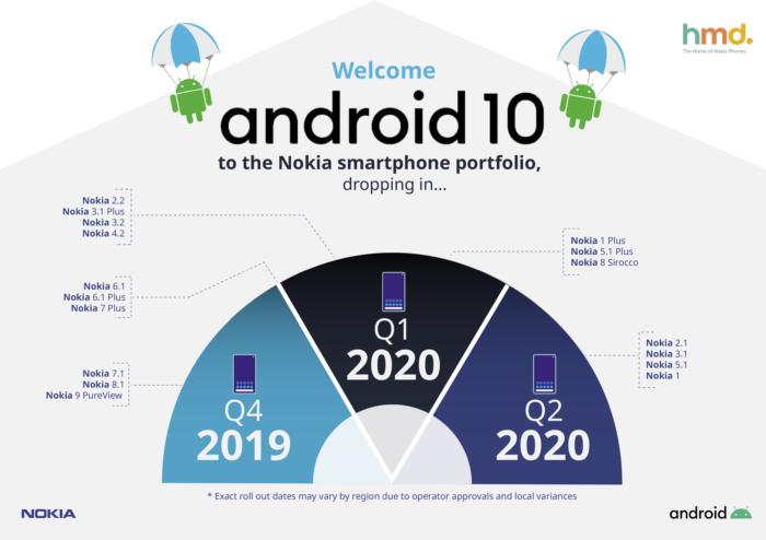 Nokia e Android 10