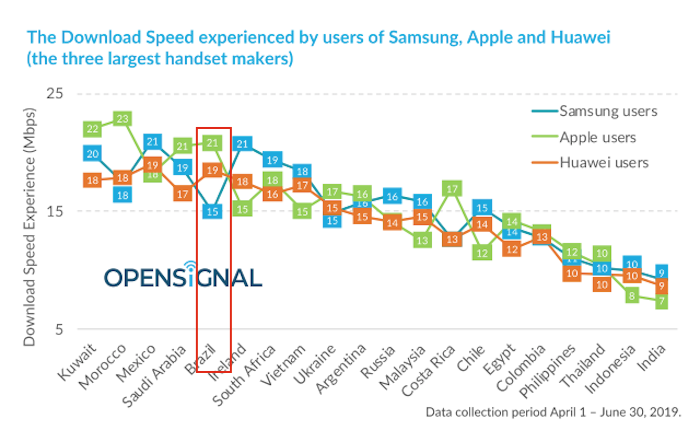 OpenSignal - Desempenho Samsung, Apple Huawei 1