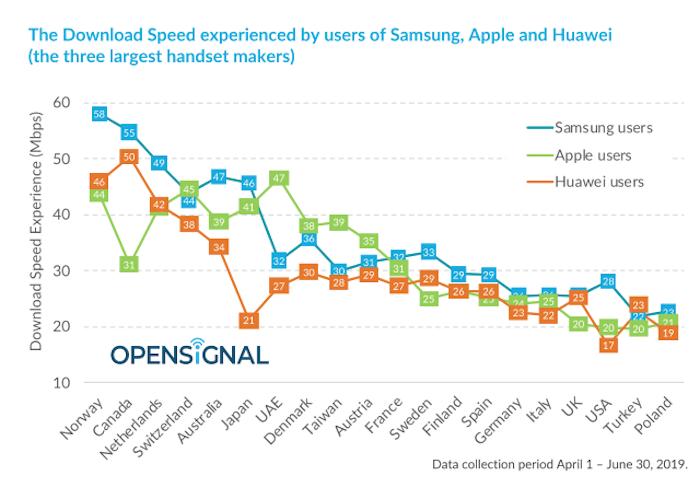 OpenSignal - Desempenho Samsung, Apple Huawei 2