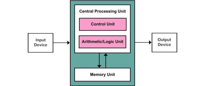 Diagrama de uma CPU / o que é cpu