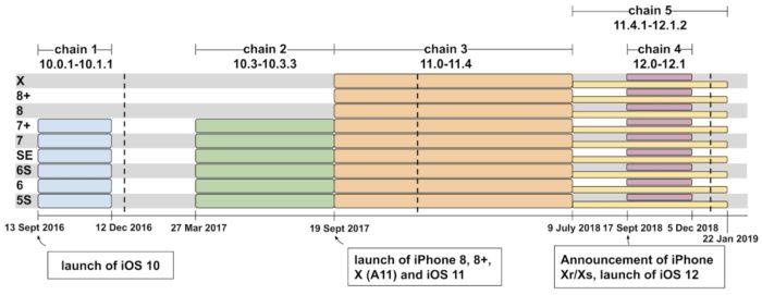 Saldırı Zincirleri - iOS Kusurları (Resim: Google)
