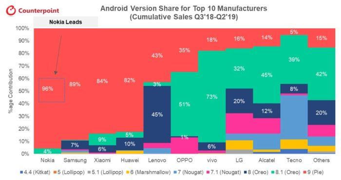 Nokia é a empresa que mais atualizou celulares para o