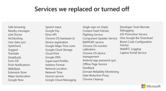 Recursos ausentes no Microsoft Edge