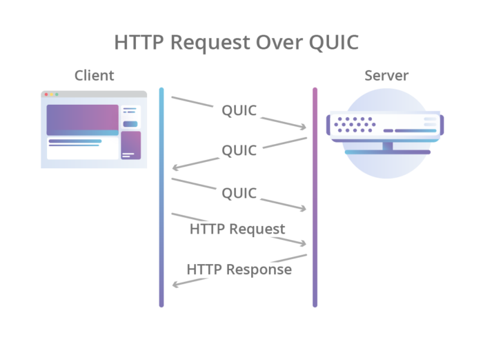 HTTP QUIC