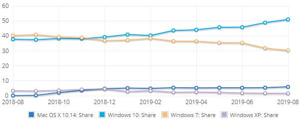Windows no Netmarketshare