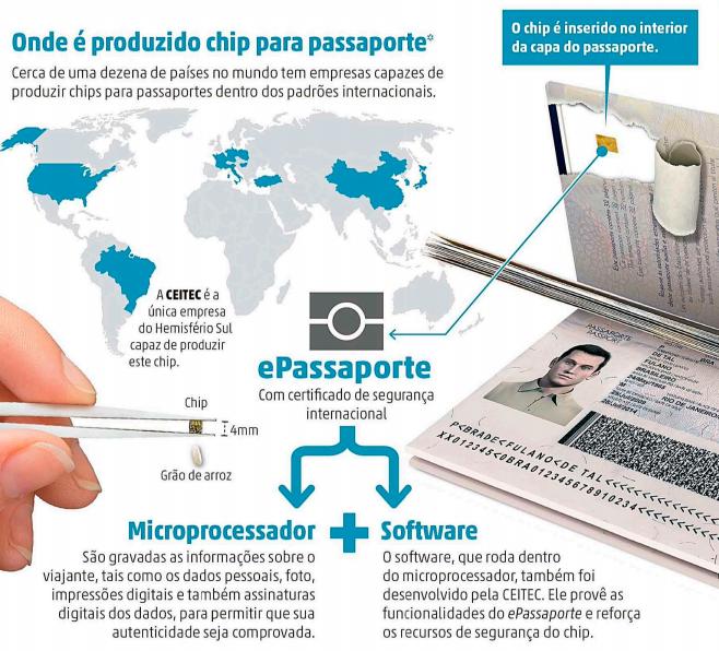 e-Passaporte da Ceitec