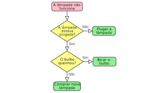 Fluxograma / o quye é algoritmo