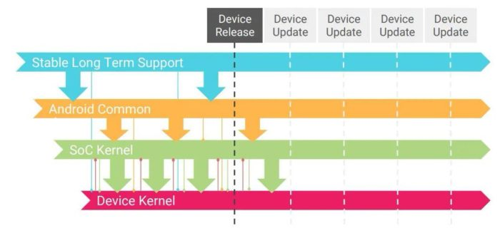 Android Common Kernel