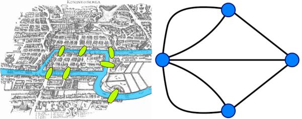 Königsberg e grafo de Euller / como o waze encontra o caminho mais curto
