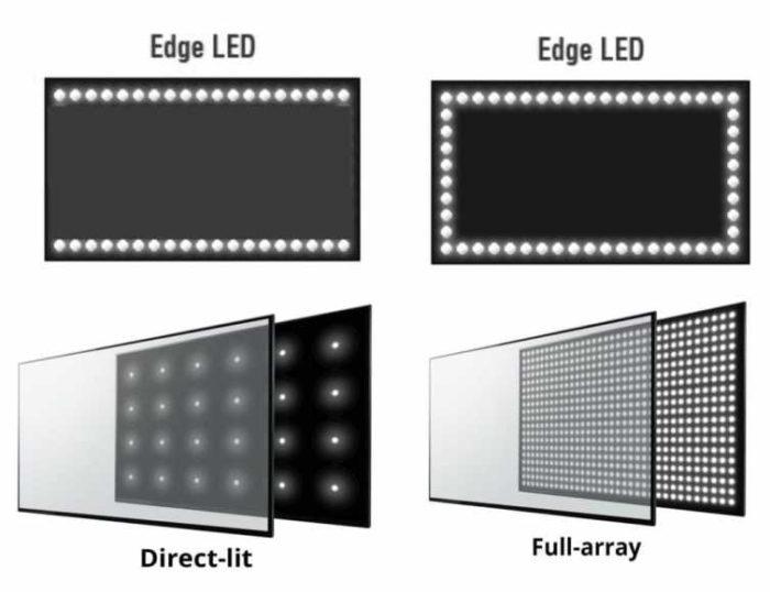 Exemplos de arranjo de LED / local dimming