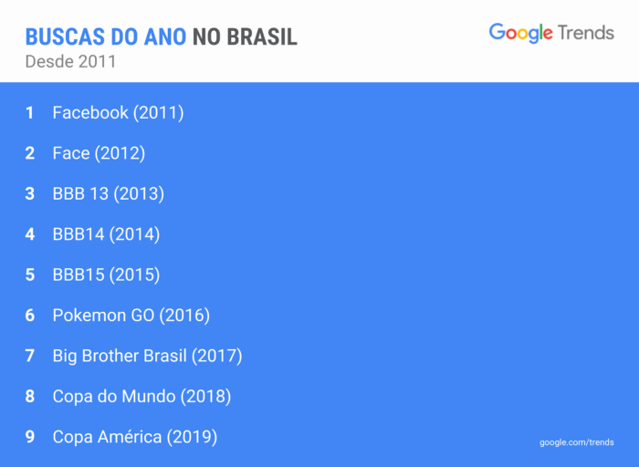 Buscas do ano no Google Brasil desde 2011