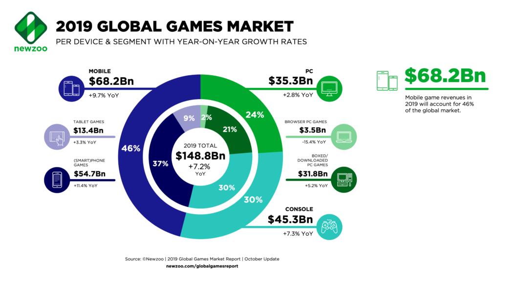 newzoo-mercado-games-2019