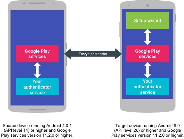 Google API Account Transfer