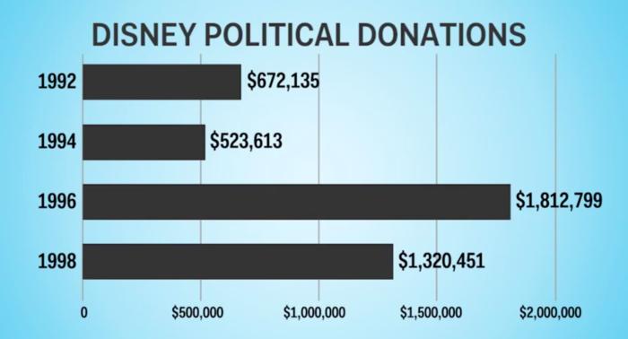Doações políticas da Disney na década de 90