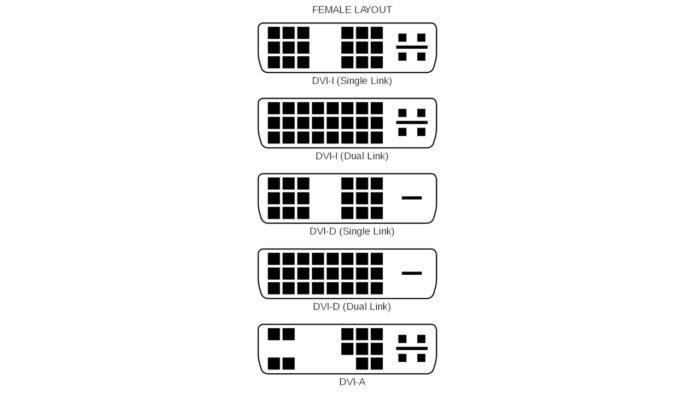 Conectores DVI / o que é dvi