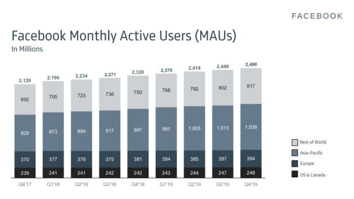 Número de usuários em pelo menos um dos serviços (Facebook, Instagram, Messenger e WhatsApp)