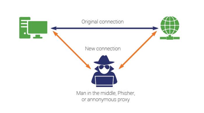 Ataque MitM / wi-fi público