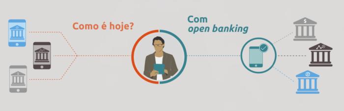 Apresentação do Open Banking na coletiva sobre agenda do Banco Central, pelo presidente Roberto Campos