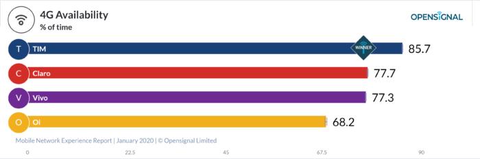 Opensignal - disponibilidade 4G