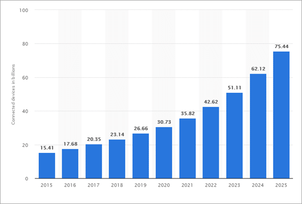 Quantidade de dispositivos IoT ao longo dos anos / Foto: Statista