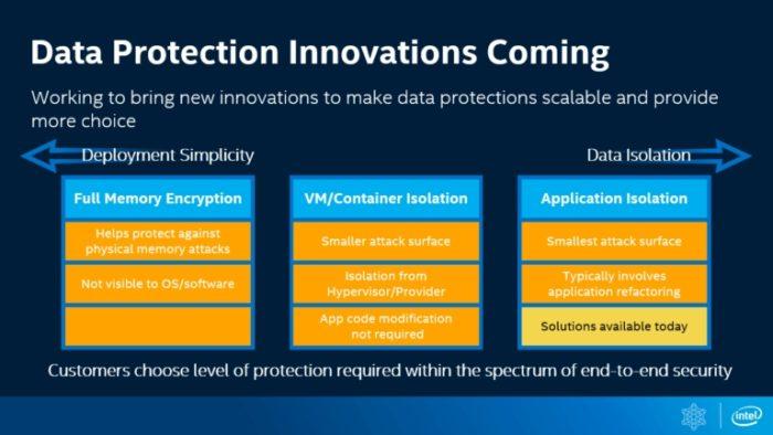 Intel - criptografia total de memória