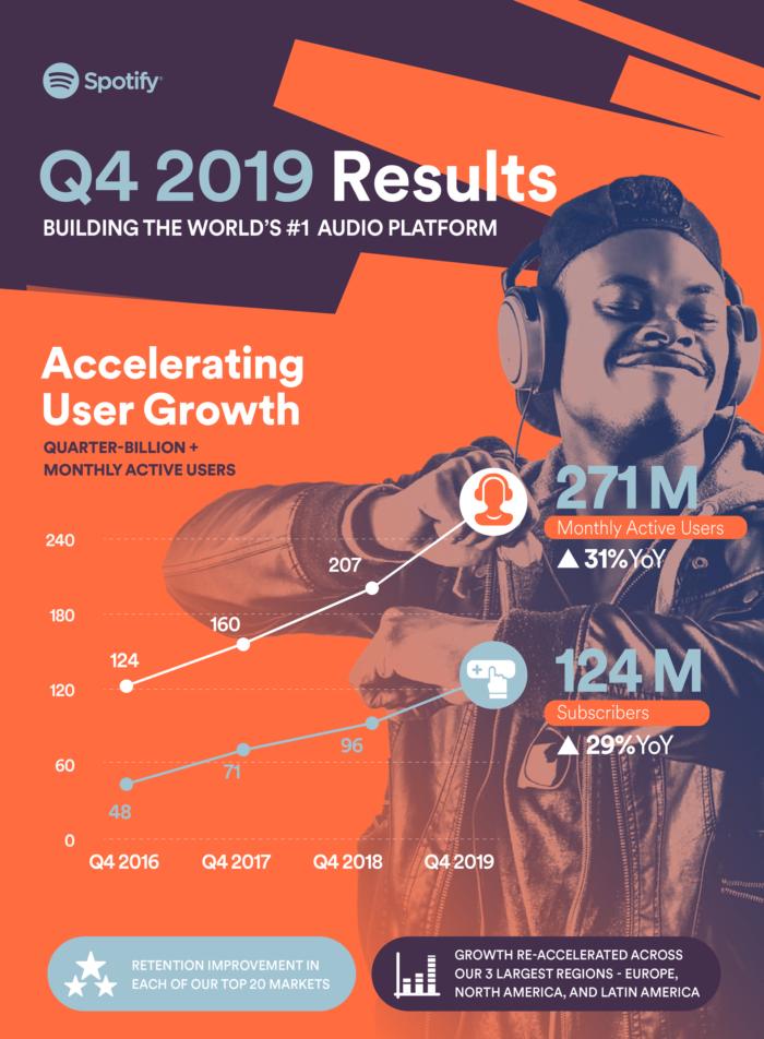 Spotify - Resultados de 2019