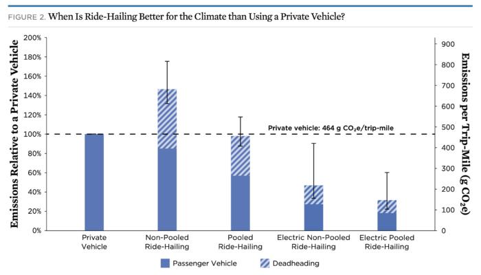 Carros elétricos e corridas compartilhadas são mais eficientes, diz estudo