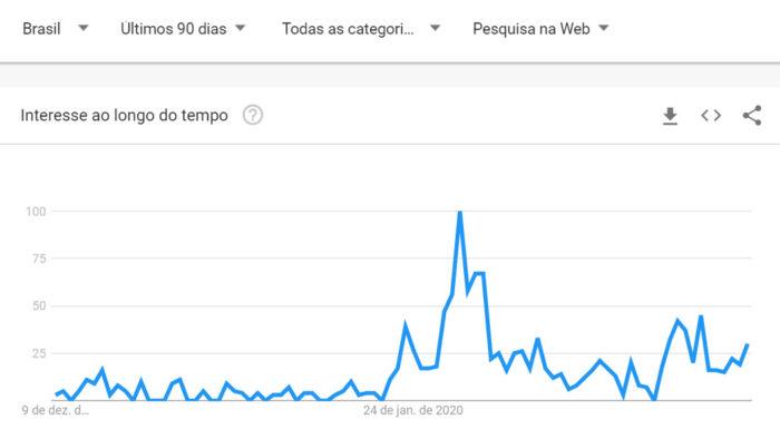 """Buscas por """"Contágio"""" no Google Trends entre 9 de dezembro de 2019 e 7 de março de 2020"""
