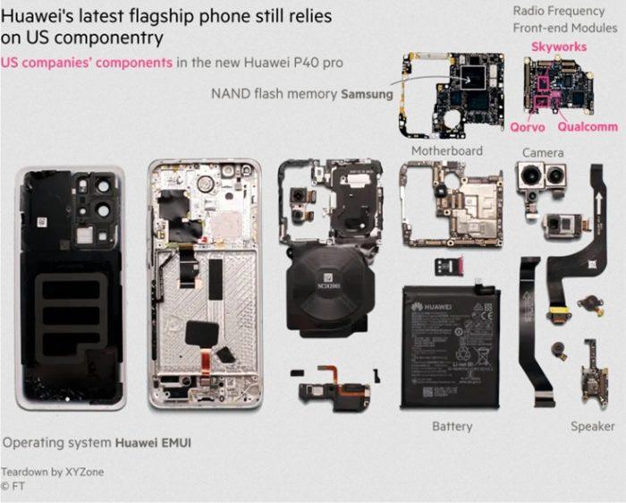 Huawei P40 Pro desmontado (imagem: Financial Times)